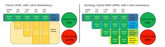 Why We Love Synology's Cloud Station