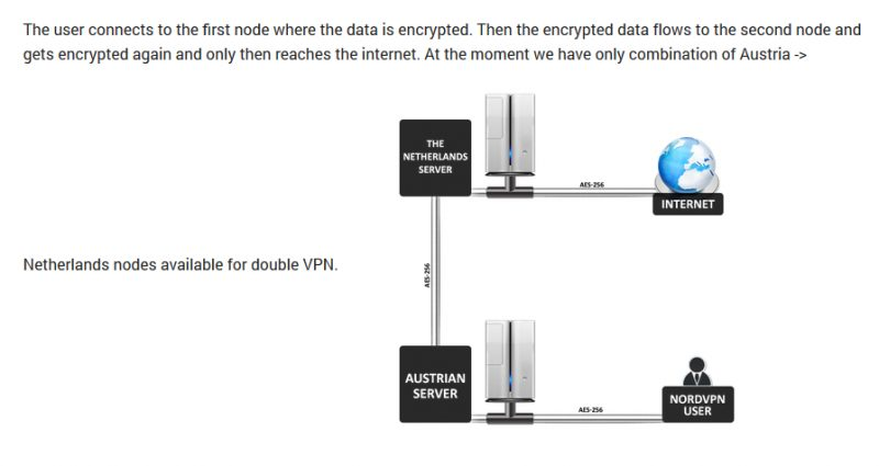 nordvpn-double-encryption