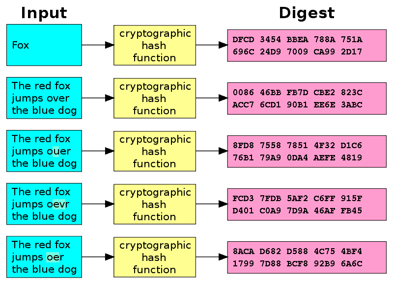 Password-Hashing